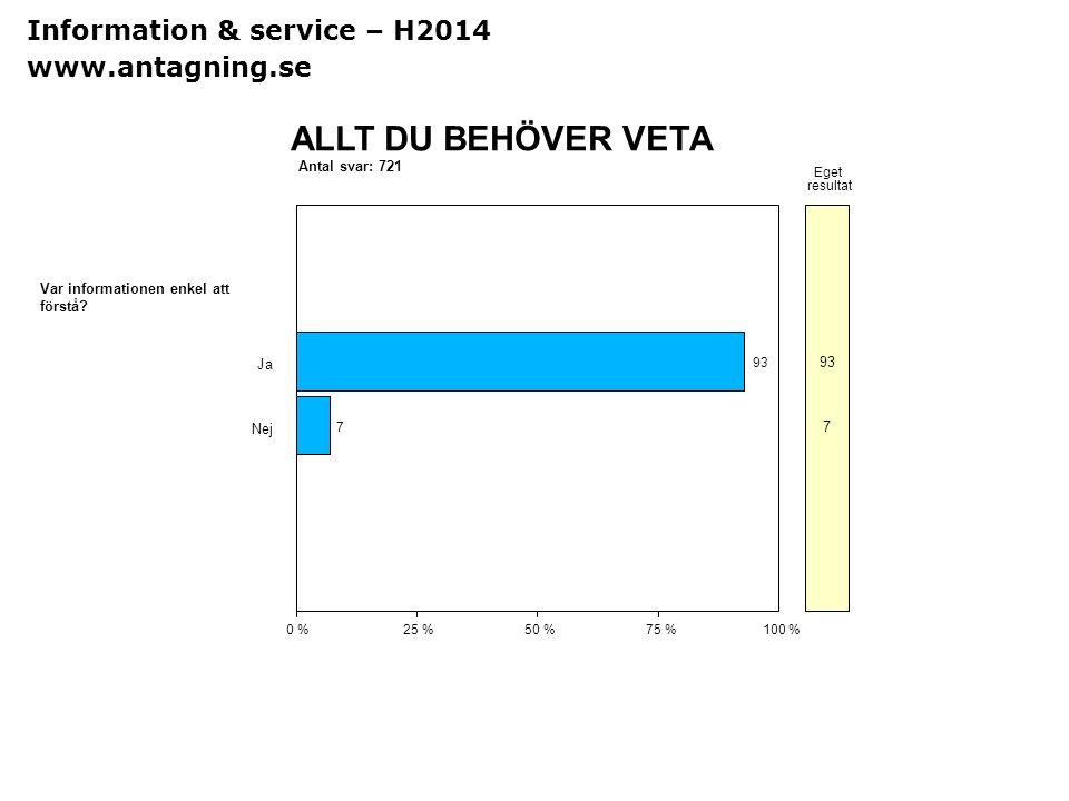 Sv Antal svar: 721 ALLT DU BEHÖVER VETA 0 %25 %50 %75 %100 % Eget resultat Var informationen enkel att förstå? Ja 93 Nej 7 7 Information & service – H