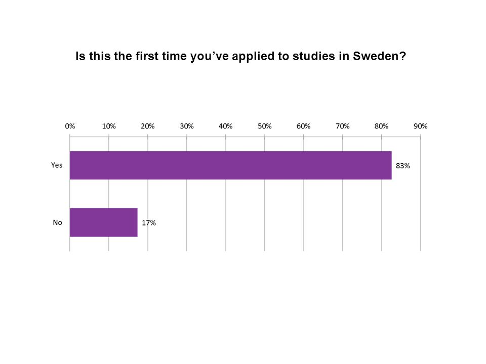 Sv 60 Is this the first time you've applied to studies in Sweden?