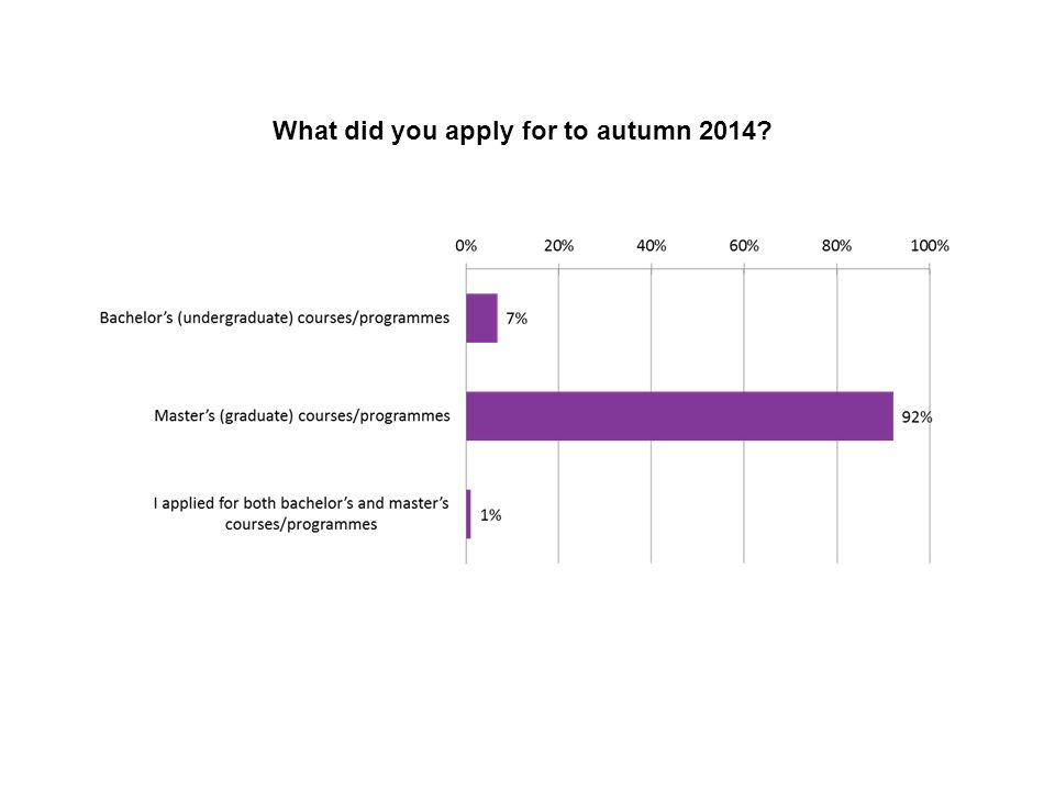 Sv 61 What did you apply for to autumn 2014?