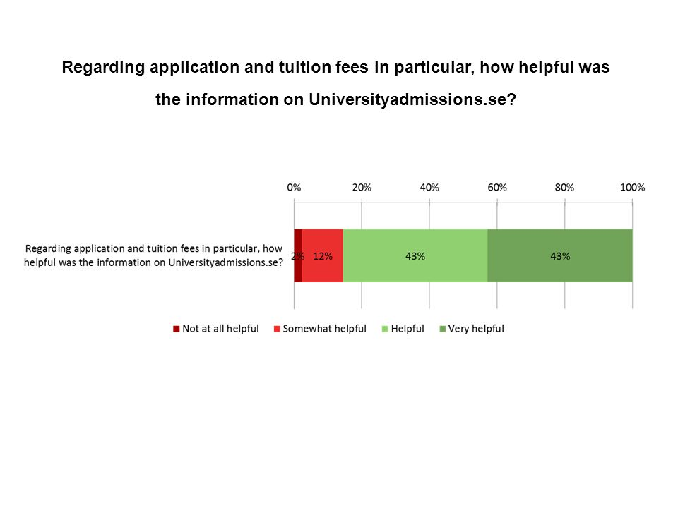 Sv 68 Regarding application and tuition fees in particular, how helpful was the information on Universityadmissions.se?