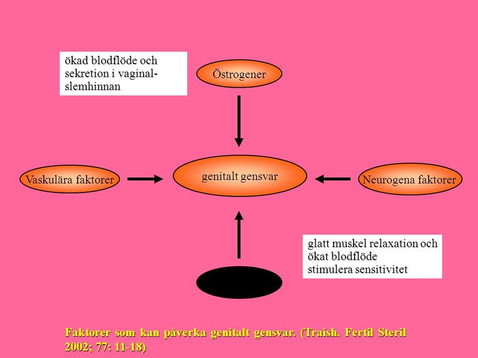 75 50 25 0 020253035 40 4550 r = -0.54 p < 0.003 Testosteron nivåerna sjunker med åldern hos kvinnor medelvärde testosteron 24-timmar (ng/dL) Ålder (år) Zumoff et al, J ClinEndocrinol Metab 1995