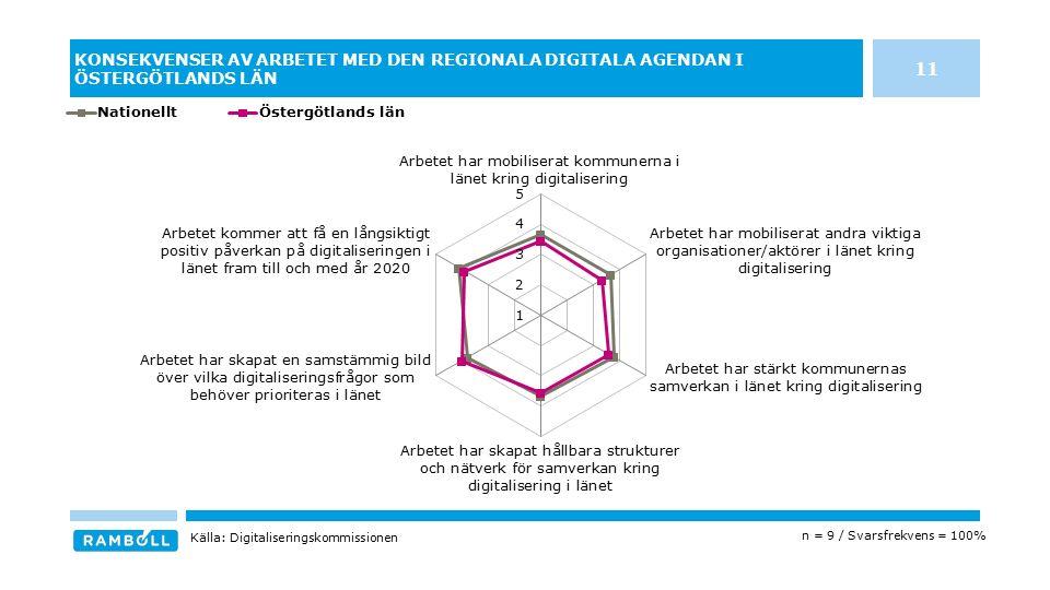 KONSEKVENSER AV ARBETET MED DEN REGIONALA DIGITALA AGENDAN I ÖSTERGÖTLANDS LÄN n = 9 / Svarsfrekvens = 100% Källa: Digitaliseringskommissionen 11
