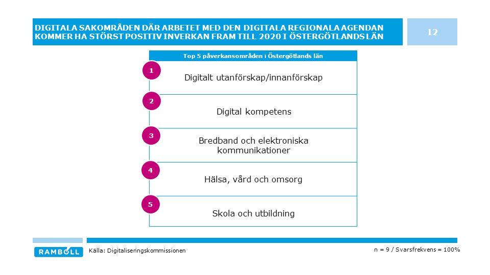 Digitalt utanförskap/innanförskap Digital kompetens Bredband och elektroniska kommunikationer Hälsa, vård och omsorg Skola och utbildning DIGITALA SAKOMRÅDEN DÄR ARBETET MED DEN DIGITALA REGIONALA AGENDAN KOMMER HA STÖRST POSITIV INVERKAN FRAM TILL 2020 I ÖSTERGÖTLANDS LÄN Top 5 påverkansområden i Östergötlands län Källa: Digitaliseringskommissionen n = 9 / Svarsfrekvens = 100% 12 3 4 5 1 2