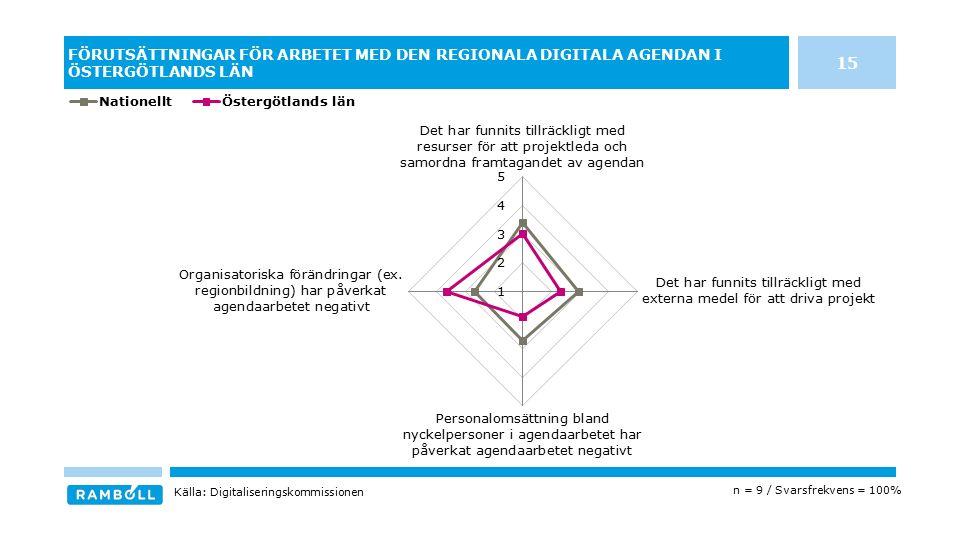 FÖRUTSÄTTNINGAR FÖR ARBETET MED DEN REGIONALA DIGITALA AGENDAN I ÖSTERGÖTLANDS LÄN n = 9 / Svarsfrekvens = 100% Källa: Digitaliseringskommissionen 15