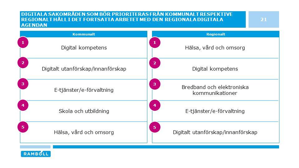 Digital kompetens Digitalt utanförskap/innanförskap E-tjänster/e-förvaltning Skola och utbildning Hälsa, vård och omsorg Digital kompetens Bredband och elektroniska kommunikationer E-tjänster/e-förvaltning Digitalt utanförskap/innanförskap 21 DIGITALA SAKOMRÅDEN SOM BÖR PRIORITERAS FRÅN KOMMUNALT RESPEKTIVE REGIONALT HÅLL I DET FORTSATTA ARBETET MED DEN REGIONALA DIGITALA AGENDAN KommunaltRegionalt 3 4 5 1 2 3 4 5 1 2