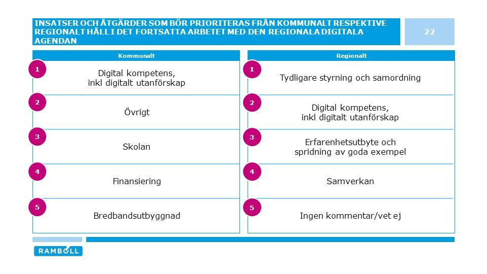 Digital kompetens, inkl digitalt utanförskap Övrigt Skolan Finansiering Bredbandsutbyggnad Tydligare styrning och samordning Digital kompetens, inkl d