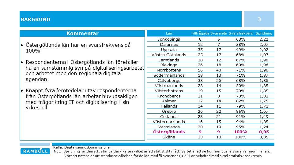 BAKGRUND Östergötlands län har en svarsfrekvens på 100%. Respondenterna i Östergötlands län förefaller ha en samstämmig syn på digitaliseringsarbetet
