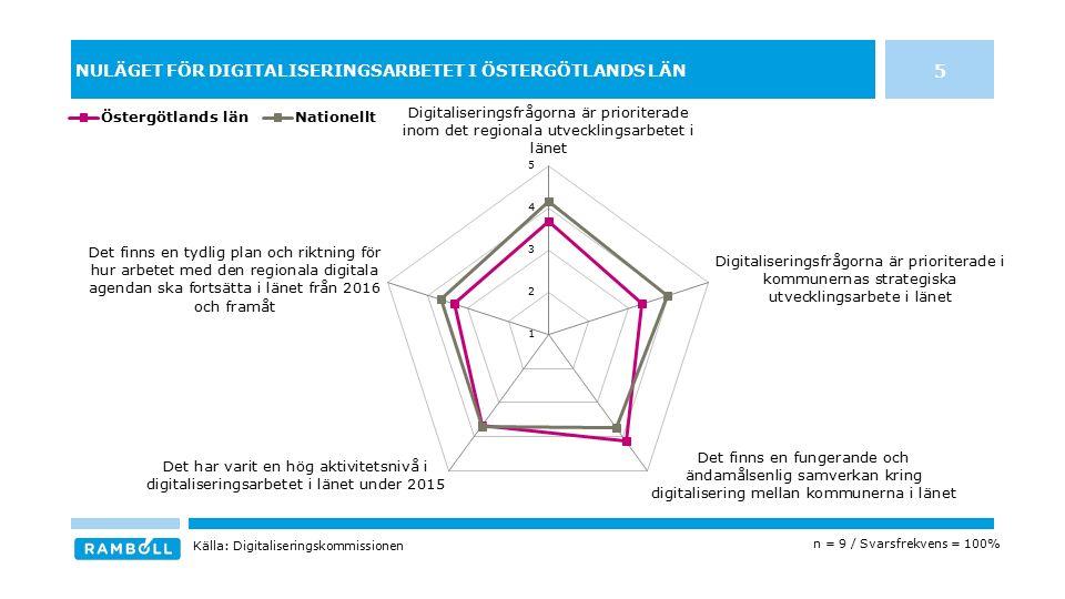 NULÄGET FÖR DIGITALISERINGSARBETET I ÖSTERGÖTLANDS LÄN 5 n = 9 / Svarsfrekvens = 100% Källa: Digitaliseringskommissionen
