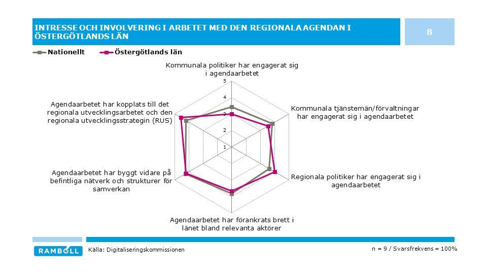 INTRESSE OCH INVOLVERING I ARBETET MED DEN REGIONALA AGENDAN I ÖSTERGÖTLANDS LÄN n = 9 / Svarsfrekvens = 100% Källa: Digitaliseringskommissionen 8
