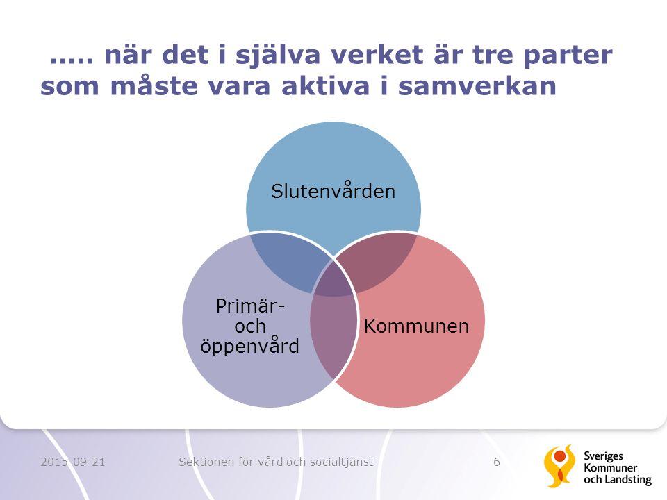 ….. när det i själva verket är tre parter som måste vara aktiva i samverkan Slutenvården Kommunen Primär- och öppenvård 2015-09-21Sektionen för vård o