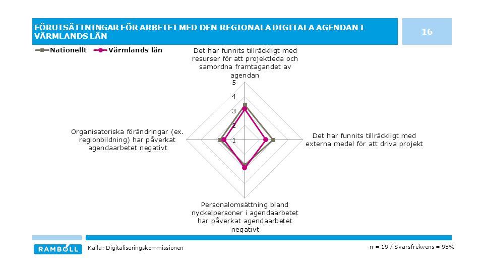 FÖRUTSÄTTNINGAR FÖR ARBETET MED DEN REGIONALA DIGITALA AGENDAN I VÄRMLANDS LÄN n = 19 / Svarsfrekvens = 95% Källa: Digitaliseringskommissionen 16