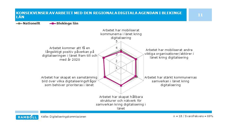 KONSEKVENSER AV ARBETET MED DEN REGIONALA DIGITALA AGENDAN I BLEKINGE LÄN n = 18 / Svarsfrekvens = 69% Källa: Digitaliseringskommissionen 11