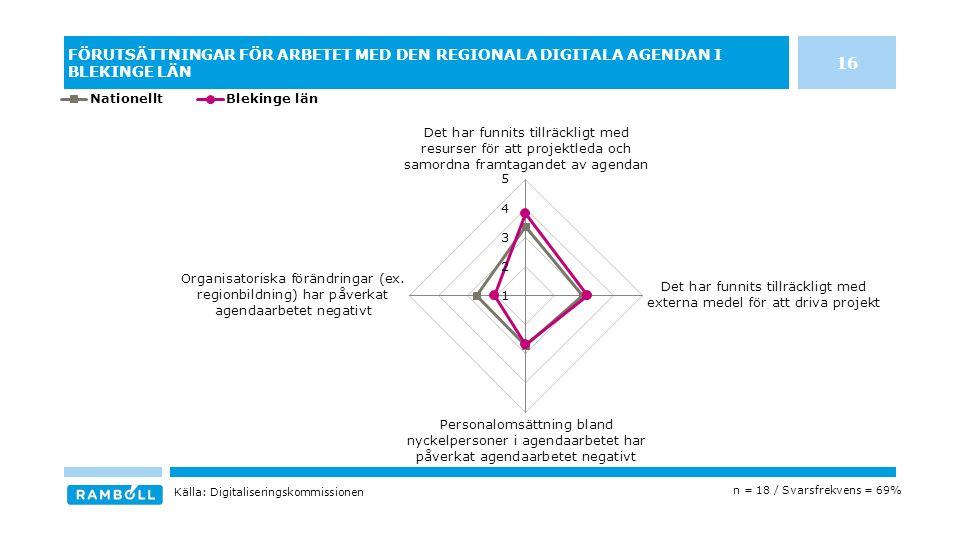 FÖRUTSÄTTNINGAR FÖR ARBETET MED DEN REGIONALA DIGITALA AGENDAN I BLEKINGE LÄN n = 18 / Svarsfrekvens = 69% Källa: Digitaliseringskommissionen 16