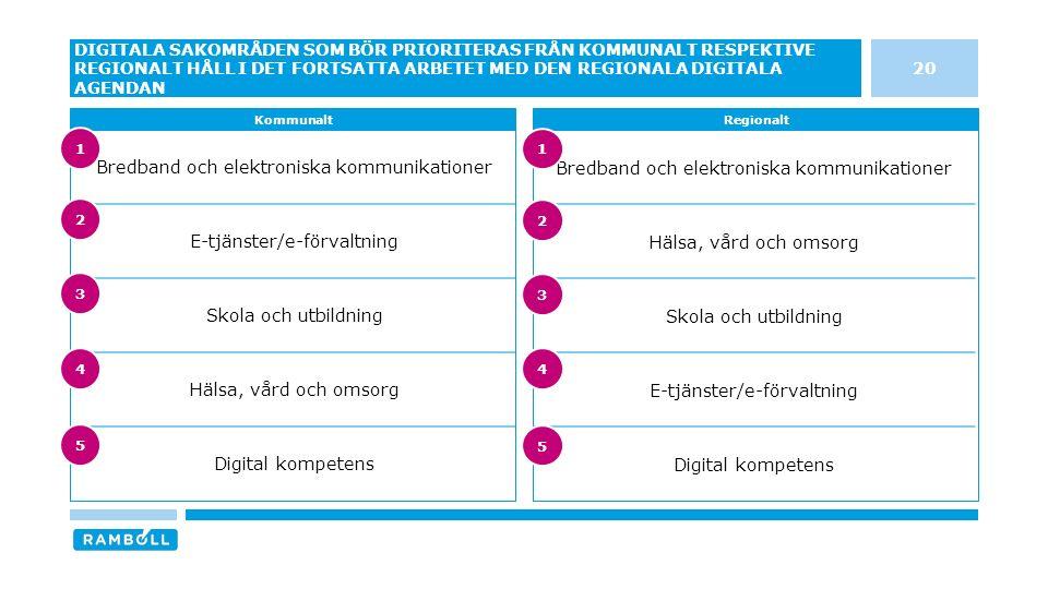 Bredband och elektroniska kommunikationer Hälsa, vård och omsorg Skola och utbildning E-tjänster/e-förvaltning Digital kompetens Bredband och elektroniska kommunikationer E-tjänster/e-förvaltning Skola och utbildning Hälsa, vård och omsorg Digital kompetens 20 DIGITALA SAKOMRÅDEN SOM BÖR PRIORITERAS FRÅN KOMMUNALT RESPEKTIVE REGIONALT HÅLL I DET FORTSATTA ARBETET MED DEN REGIONALA DIGITALA AGENDAN KommunaltRegionalt 3 4 5 1 2 3 4 5 1 2