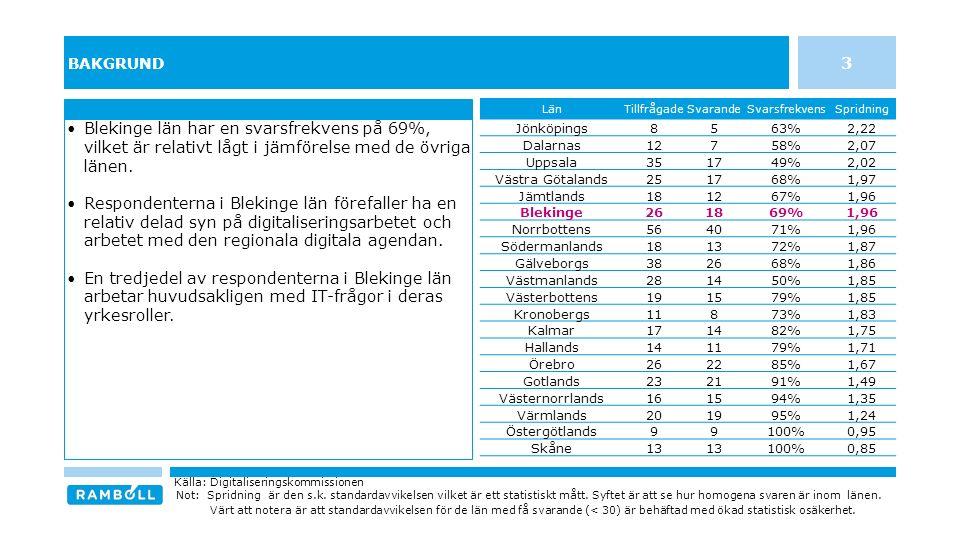 BAKGRUND Blekinge län har en svarsfrekvens på 69%, vilket är relativt lågt i jämförelse med de övriga länen.