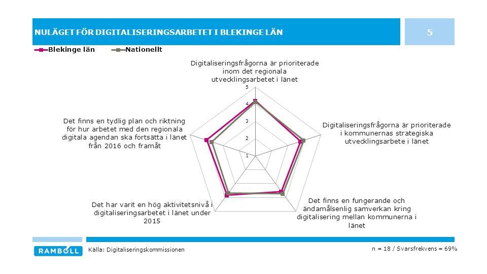 NULÄGET FÖR DIGITALISERINGSARBETET I BLEKINGE LÄN 5 n = 18 / Svarsfrekvens = 69% Källa: Digitaliseringskommissionen
