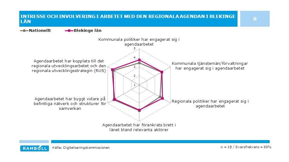 INTRESSE OCH INVOLVERING I ARBETET MED DEN REGIONALA AGENDAN I BLEKINGE LÄN n = 18 / Svarsfrekvens = 69% Källa: Digitaliseringskommissionen 8