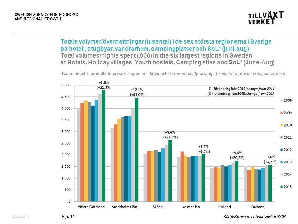 SWEDISH AGENCY FOR ECONOMIC AND REGIONAL GROWTH Totala volymer/övernattningar (tusental) i de sex största regionerna i Sverige på hotell, stugbyar, va