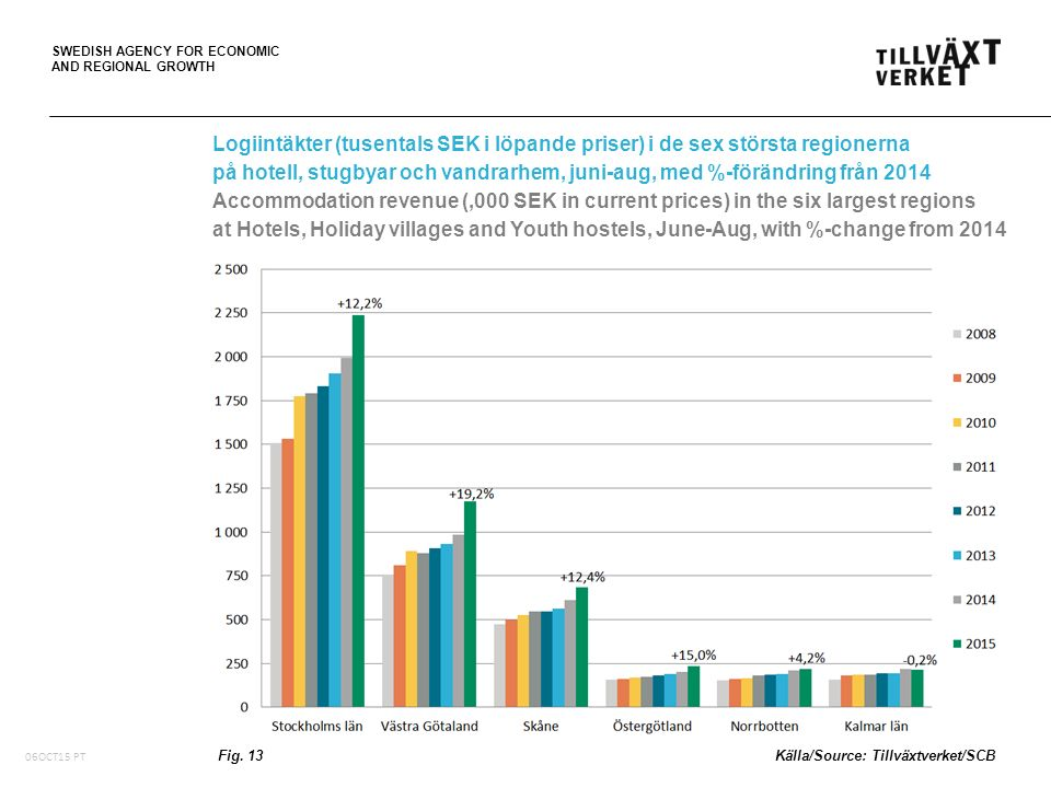 SWEDISH AGENCY FOR ECONOMIC AND REGIONAL GROWTH Logiintäkter (tusentals SEK i löpande priser) i de sex största regionerna på hotell, stugbyar och vand