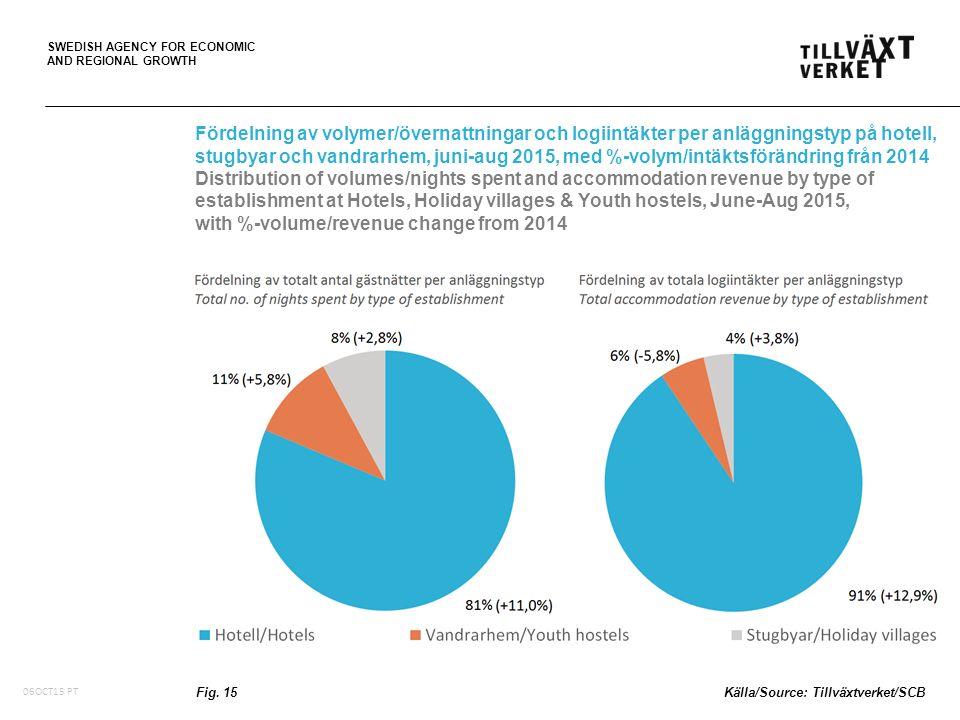 SWEDISH AGENCY FOR ECONOMIC AND REGIONAL GROWTH Fördelning av volymer/övernattningar och logiintäkter per anläggningstyp på hotell, stugbyar och vandr