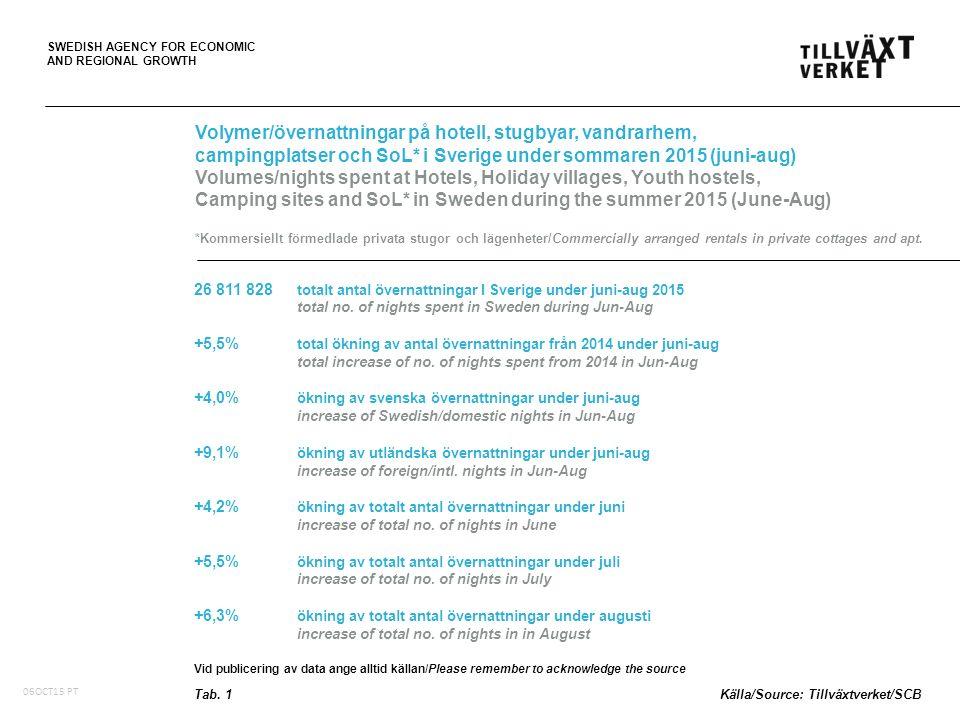 SWEDISH AGENCY FOR ECONOMIC AND REGIONAL GROWTH Utveckling av totala volymer/övernattningar* i Sverige per region under juni-aug 2015, med %-förändring från 2014 Development of total volumes/nights spent* in Sweden by region during June-Aug 2015, with %-change from 2014 *på hotell, stugbyar, vandrarhem, campingplatser och SoL (kommersiellt förmedlade privata stugor och lägenheter) *at Hotels, Holiday villages, Youth hostels, Camping sites and SoL (commercially arranged rentals in private cottages and apt.) 06OCT15 PT Fig.