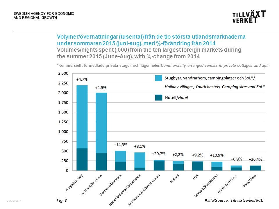 SWEDISH AGENCY FOR ECONOMIC AND REGIONAL GROWTH 6,6 miljarder SEK i totala logiintäkter (+11,2% i löpande priser) Total accommodation revenue in billion SEK 6,0 miljarder SEK i logiintäkter på hotell (+12,9% i löpande priser) Accommodation revenue at Hotels in billion SEK Störst ökning av totala logiintäkter i Stockholms län, plus 243,2 miljoner SEK (+12,2% i löpande priser) Largest revenue increase in Stockholm County Störst procentuell ökning av logiintäkter i Örebro län, plus 30,4 procent (löpande priser) Largest revenue increase in percent in Örebro County Vid publicering av data ange alltid källan/Please remember to acknowledge the source Totala logiintäkter på hotell, stugbyar och vandrarhem, under sommaren 2015 (juni-aug) Total accommodation revenue at Hotels, Holiday villages and Youth hostels in Sweden during the summer 2015 (June-Aug) Tab.