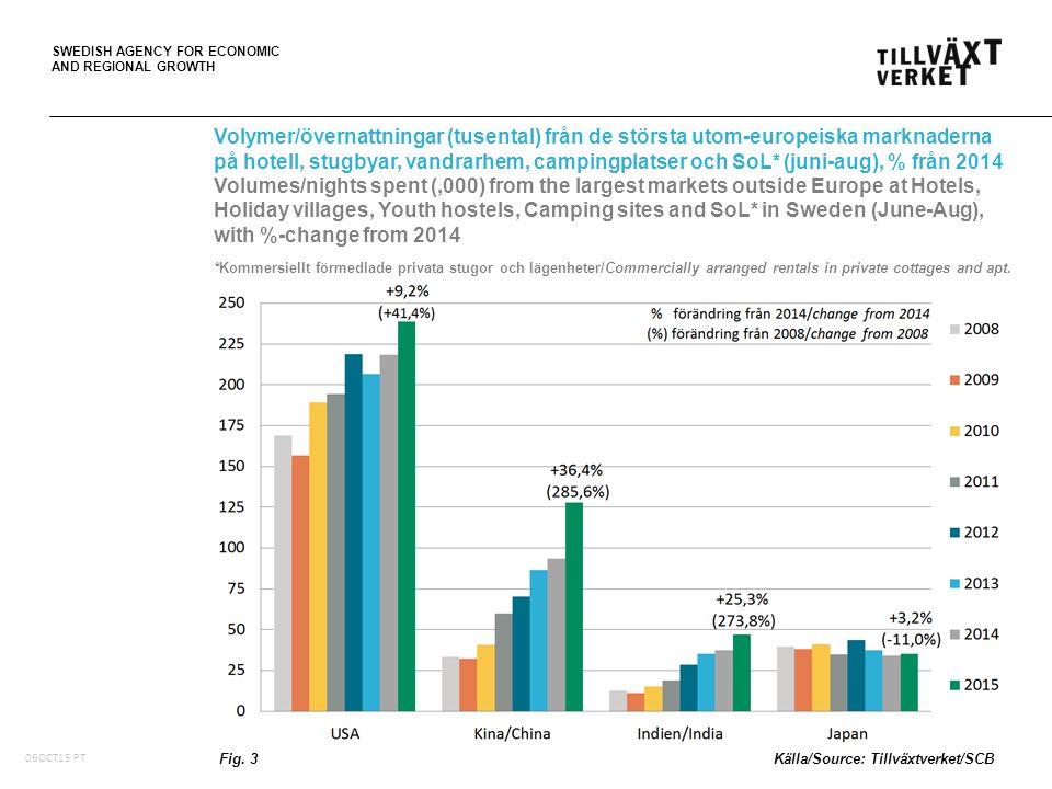 SWEDISH AGENCY FOR ECONOMIC AND REGIONAL GROWTH Logiintäkter (tusentals SEK i löpande priser) i de sex största regionerna på hotell, stugbyar och vandrarhem, juni-aug, med %-förändring från 2014 Accommodation revenue (,000 SEK in current prices) in the six largest regions at Hotels, Holiday villages and Youth hostels, June-Aug, with %-change from 2014 Fig.