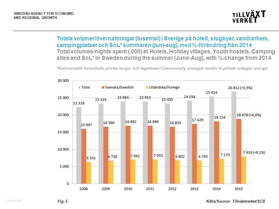 SWEDISH AGENCY FOR ECONOMIC AND REGIONAL GROWTH Fördelning av volymer/övernattningar och logiintäkter per anläggningstyp på hotell, stugbyar och vandrarhem, juni-aug 2015, med %-volym/intäktsförändring från 2014 Distribution of volumes/nights spent and accommodation revenue by type of establishment at Hotels, Holiday villages & Youth hostels, June-Aug 2015, with %-volume/revenue change from 2014 Fig.