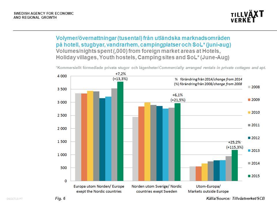 SWEDISH AGENCY FOR ECONOMIC AND REGIONAL GROWTH Volymer/övernattningar (tusental) från utländska marknadsområden på hotell, stugbyar, vandrarhem, camp