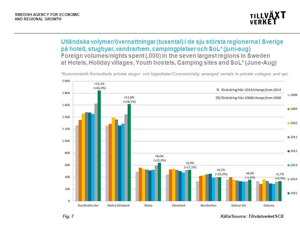 SWEDISH AGENCY FOR ECONOMIC AND REGIONAL GROWTH Förändring av volymer/övernattningar* från utlandet per region under sommaren 2015 (juni-aug), med %-förändring från 2014 Change of foreign volumes/nights spent* in Sweden by region during the summer 2015 (June-Aug), with %-change from 2014 06OCT15 PT *på hotell, stugbyar, vandrarhem, campingplatser och SoL (kommersiellt förmedlade privata stugor och lägenheter) *at Hotels, Holiday villages, Youth hostels, Camping sites and SoL (commercially arranged rentals in private cottages and apt.) Fig.