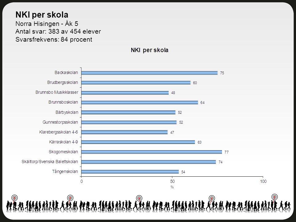 NKI per skola Norra Hisingen - Åk 5 Antal svar: 383 av 454 elever Svarsfrekvens: 84 procent