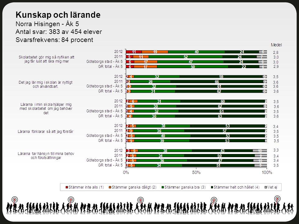Kunskap och lärande Norra Hisingen - Åk 5 Antal svar: 383 av 454 elever Svarsfrekvens: 84 procent