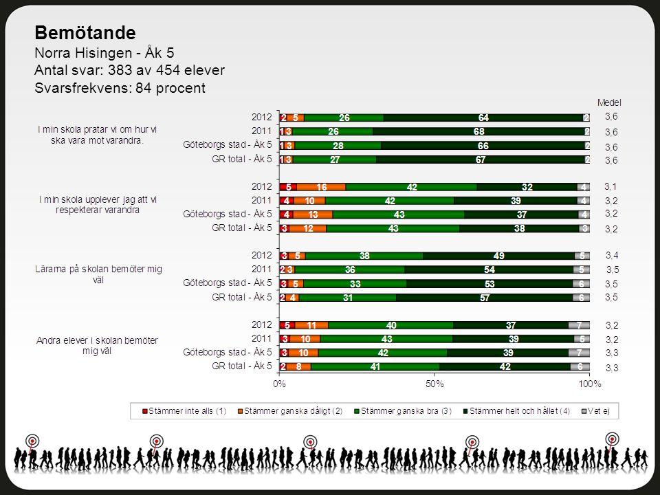 Bemötande Norra Hisingen - Åk 5 Antal svar: 383 av 454 elever Svarsfrekvens: 84 procent