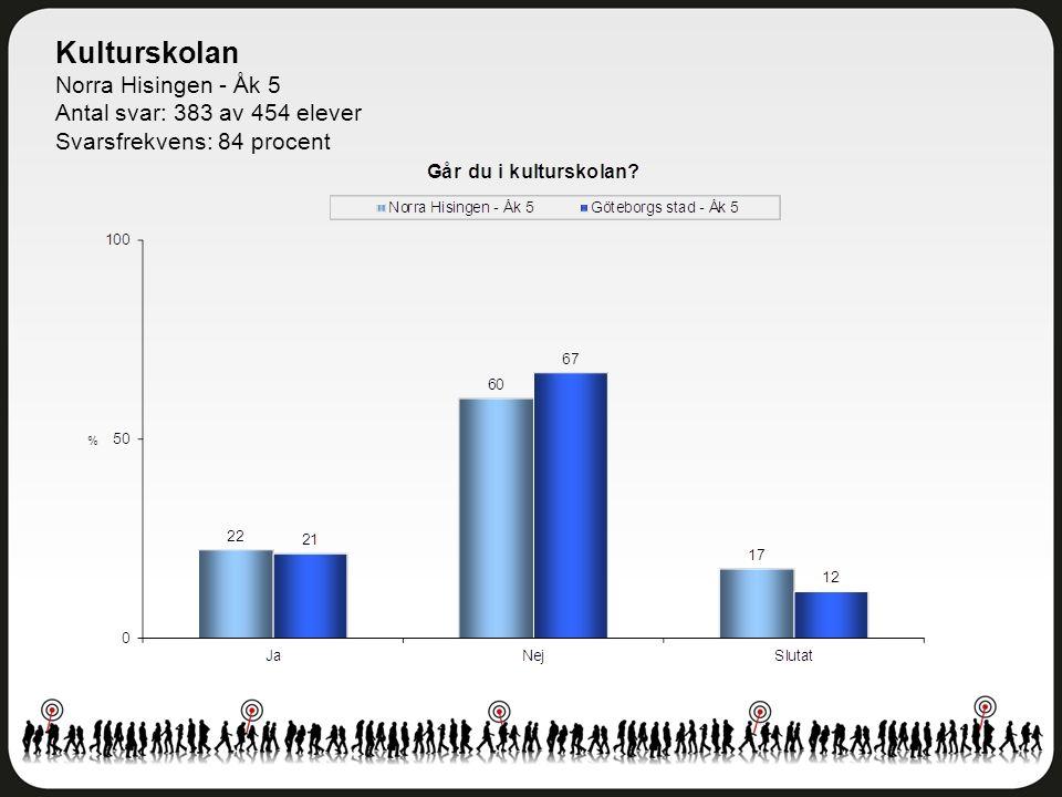 Kulturskolan Norra Hisingen - Åk 5 Antal svar: 383 av 454 elever Svarsfrekvens: 84 procent