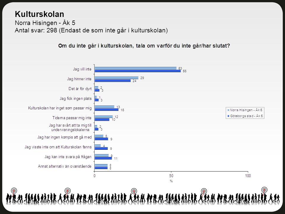 Kulturskolan Norra Hisingen - Åk 5 Antal svar: 298 (Endast de som inte går i kulturskolan)