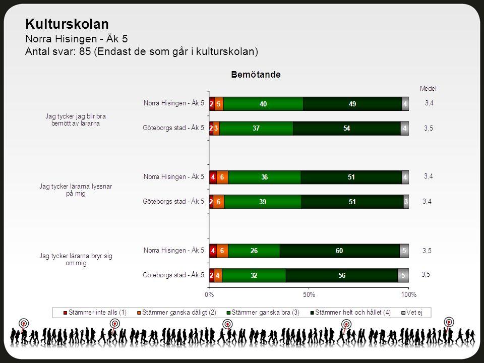Kulturskolan Norra Hisingen - Åk 5 Antal svar: 85 (Endast de som går i kulturskolan)