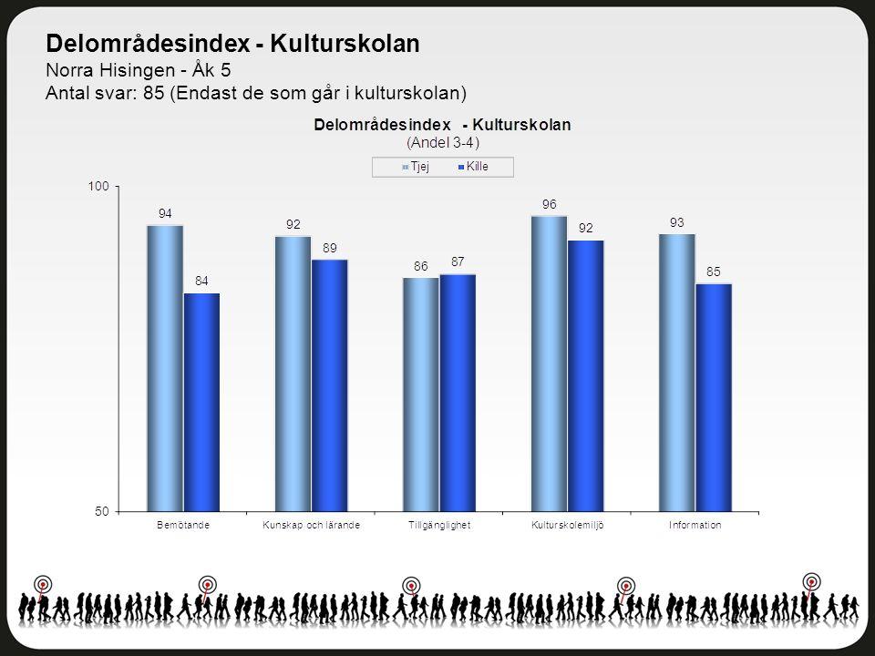 Delområdesindex - Kulturskolan Norra Hisingen - Åk 5 Antal svar: 85 (Endast de som går i kulturskolan)