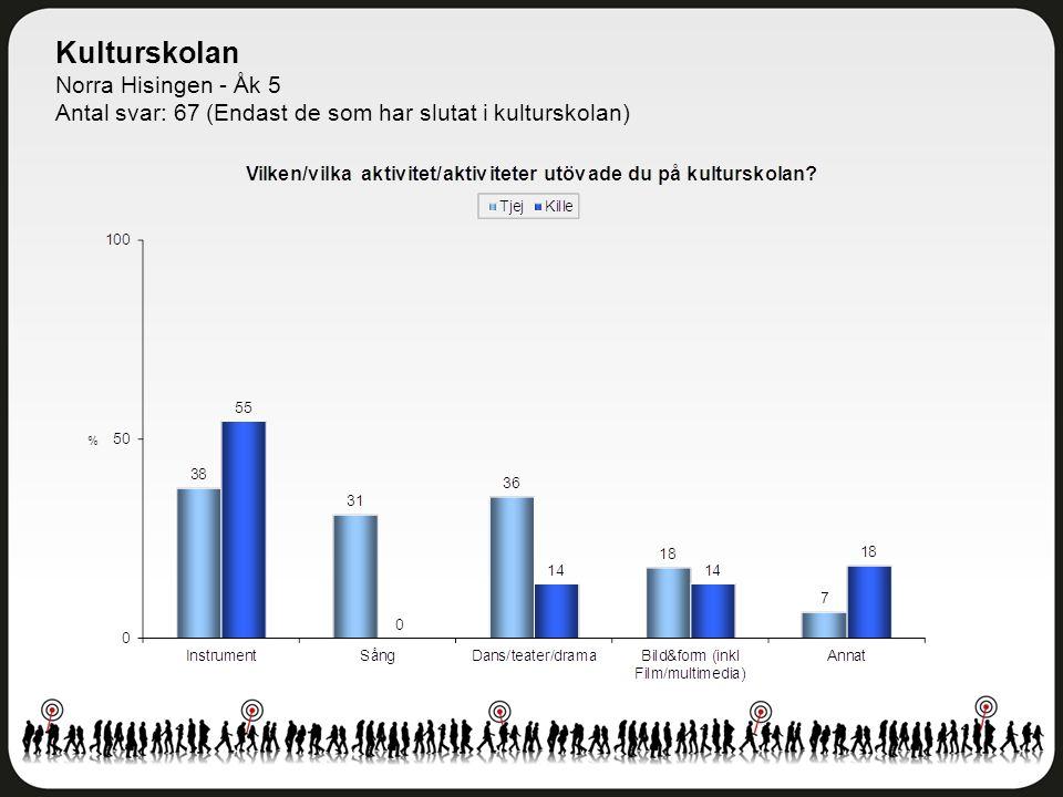 Kulturskolan Norra Hisingen - Åk 5 Antal svar: 67 (Endast de som har slutat i kulturskolan)