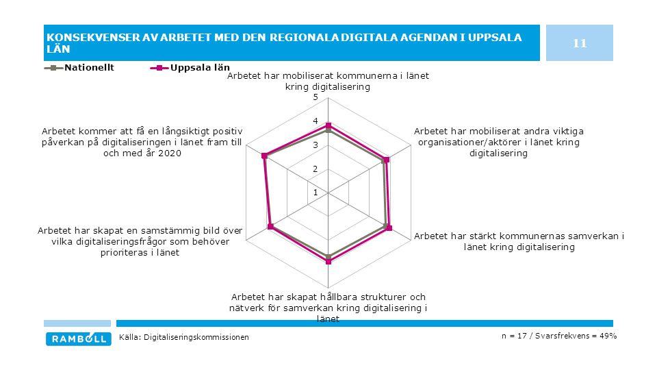 KONSEKVENSER AV ARBETET MED DEN REGIONALA DIGITALA AGENDAN I UPPSALA LÄN n = 17 / Svarsfrekvens = 49% Källa: Digitaliseringskommissionen 11