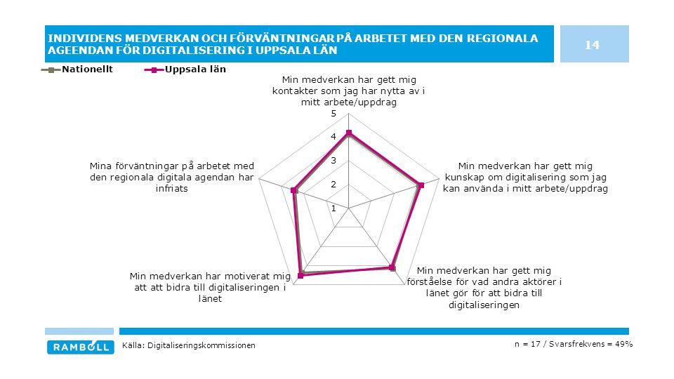 INDIVIDENS MEDVERKAN OCH FÖRVÄNTNINGAR PÅ ARBETET MED DEN REGIONALA AGEENDAN FÖR DIGITALISERING I UPPSALA LÄN 14 n = 17 / Svarsfrekvens = 49% Källa: Digitaliseringskommissionen
