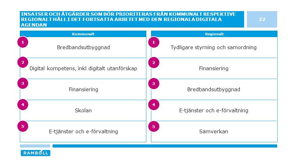 Tydligare styrning och samordning Finansiering Bredbandsutbyggnad E-tjänster och e-förvaltning Samverkan 22 INSATSER OCH ÅTGÄRDER SOM BÖR PRIORITERAS FRÅN KOMMUNALT RESPEKTIVE REGIONALT HÅLL I DET FORTSATTA ARBETET MED DEN REGIONALA DIGITALA AGENDAN KommunaltRegionalt Bredbandsutbyggnad Digital kompetens, inkl digitalt utanförskap Finansiering Skolan E-tjänster och e-förvaltning 3 4 5 1 2 3 4 5 1 2