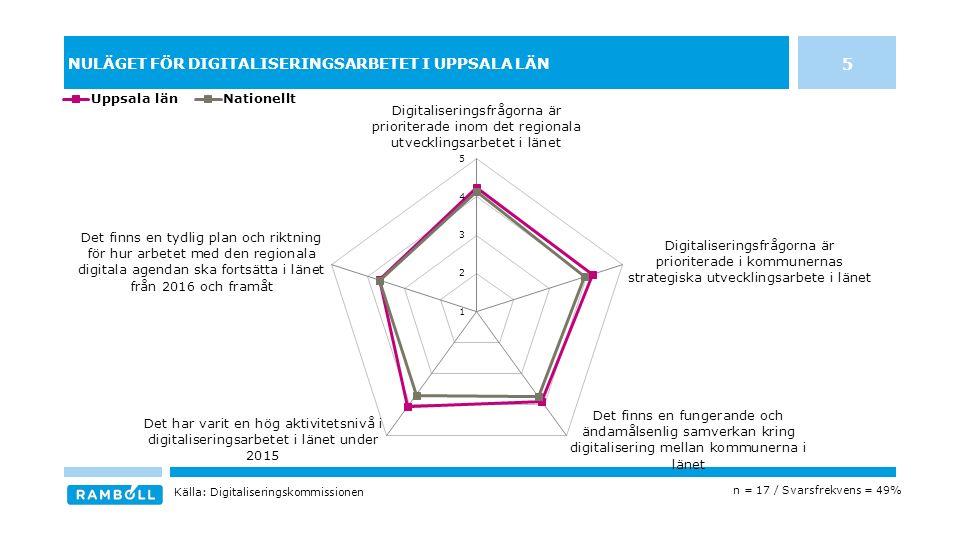 FÖRUTSÄTTNINGAR FÖR ARBETET MED DEN REGIONALA DIGITALA AGENDAN I UPPSALA LÄN n = 17 / Svarsfrekvens = 49% Källa: Digitaliseringskommissionen 16