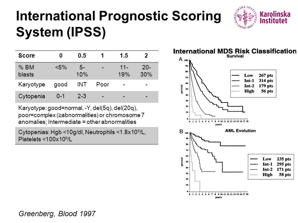 International Prognostic Scoring System (IPSS) Score00.511.52 % BM blasts <5%5- 10% -11- 19% 20- 30% KaryotypegoodINTPoor-- Cytopenia0-12-3--- Karyotype: good=normal, -Y, del(5q), del(20q), poor=complex (≥abnormalities) or chromosome 7 anomalies; Intermediate = other abnormalities Cytopenias: Hgb <10g/dl, Neutrophils <1.8x10 9 /L, Platelets <100x10 9 /L Greenberg, Blood 1997