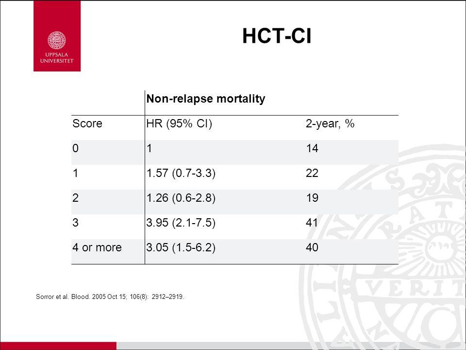 Non-relapse mortality ScoreHR (95% CI)2-year, % 0114 11.57 (0.7-3.3)22 21.26 (0.6-2.8)19 33.95 (2.1-7.5)41 4 or more3.05 (1.5-6.2)40 Sorror et al. Blo