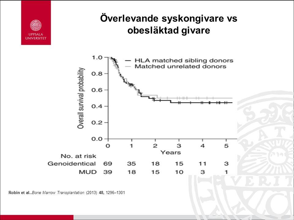 Robin et al..Bone Marrow Transplantation (2013) 48, 1296–1301 Överlevande syskongivare vs obesläktad givare