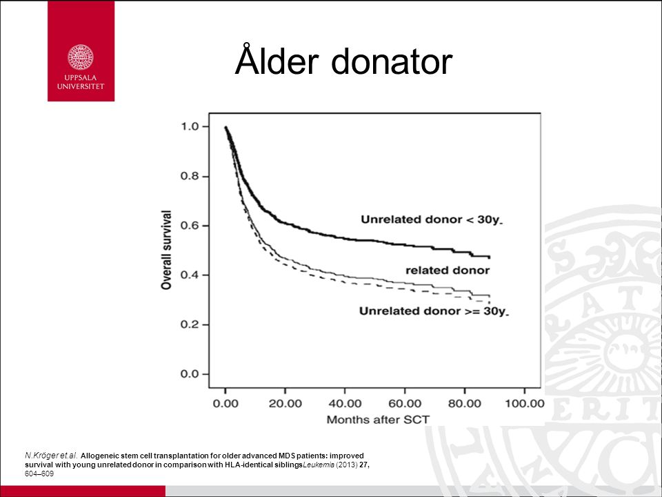 N.Kröger et.al. Allogeneic stem cell transplantation for older advanced MDS patients: improved survival with young unrelated donor in comparison with