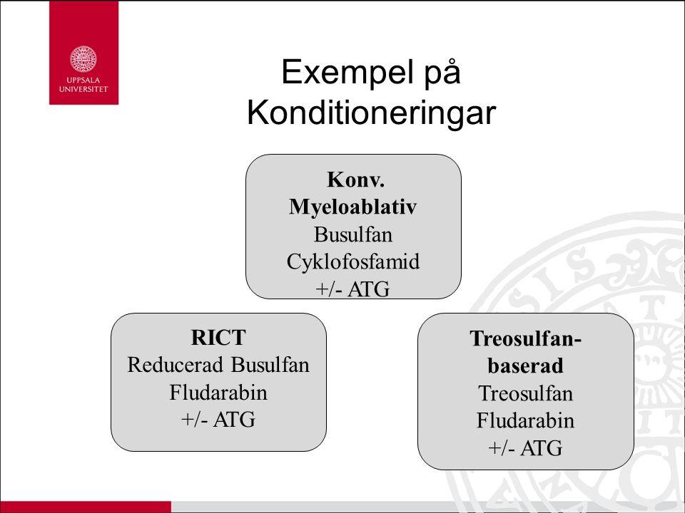 Exempel på Konditioneringar Konv. Myeloablativ Busulfan Cyklofosfamid +/- ATG RICT Reducerad Busulfan Fludarabin +/- ATG Treosulfan- baserad Treosulfa