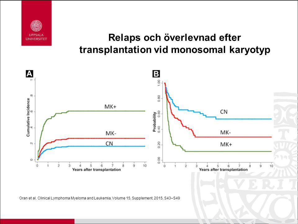 Oran et al. Clinical Lymphoma Myeloma and Leukemia, Volume 15, Supplement, 2015, S43–S49 Relaps och överlevnad efter transplantation vid monosomal kar