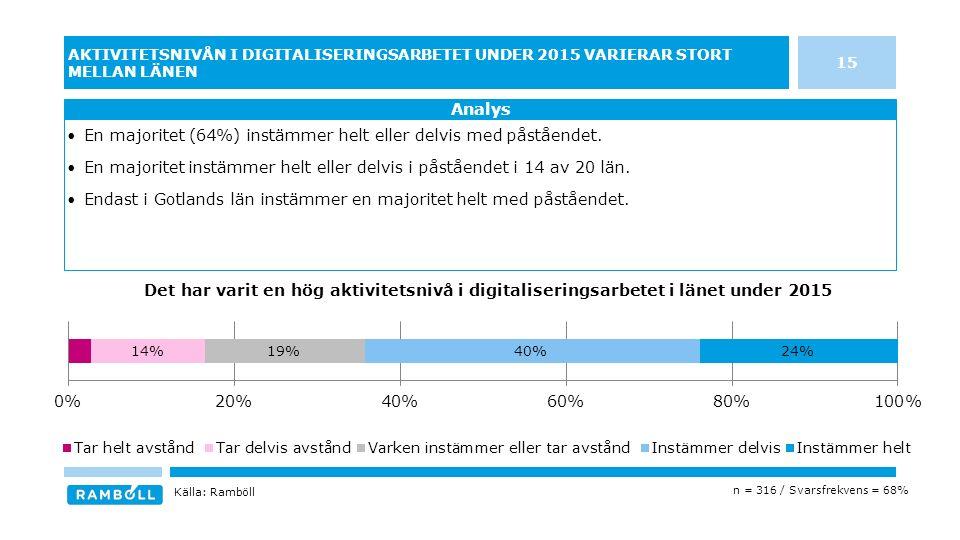 15 AKTIVITETSNIVÅN I DIGITALISERINGSARBETET UNDER 2015 VARIERAR STORT MELLAN LÄNEN En majoritet (64%) instämmer helt eller delvis med påståendet.