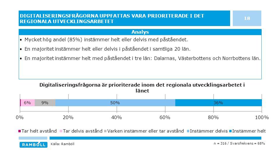 18 DIGITALISERINGSFRÅGORNA UPPFATTAS VARA PRIORITERADE I DET REGIONALA UTVECKLINGSARBETET Mycket hög andel (85%) instämmer helt eller delvis med påståendet.